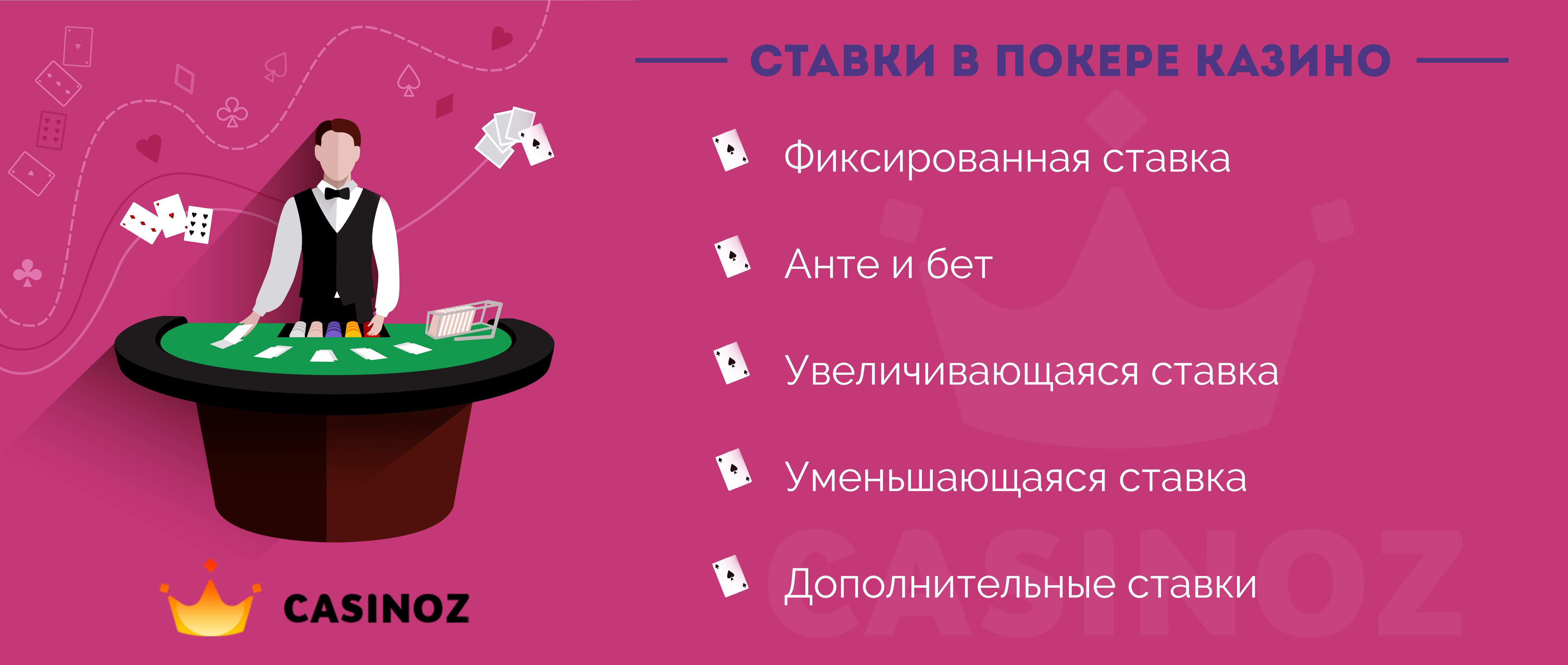 basic bets in poker